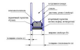 Двухкамерный энергосберегающий стеклопакет — оптимальное решение выбора