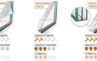 Разновидности бронированных окон: ударостойкое, пуленепробиваемое стекло