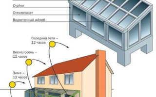 Как обустроить зимний сад в частном доме или квартире
