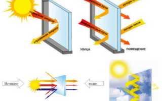 Солнцезащитная пленка-штора для окон в квартиру