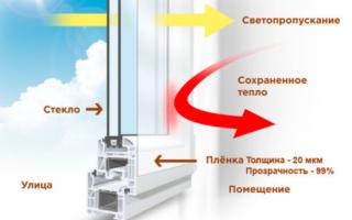 Как и чем утеплить пластиковые окна зимой – варианты утепления снаружи и изнутри