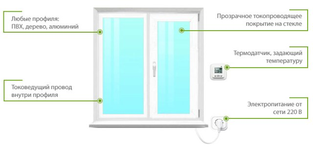 Что из себя представляют окна с подогревом?