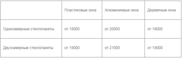 Цены на стеклопакеты HEATSHIELD