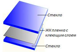 Структура смарт-пленки