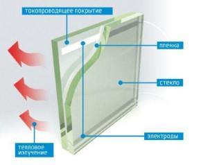 Преимущества стекла с подогревом и сфера применения