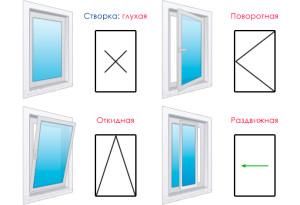 Окна из ПВХ: Типы открывания