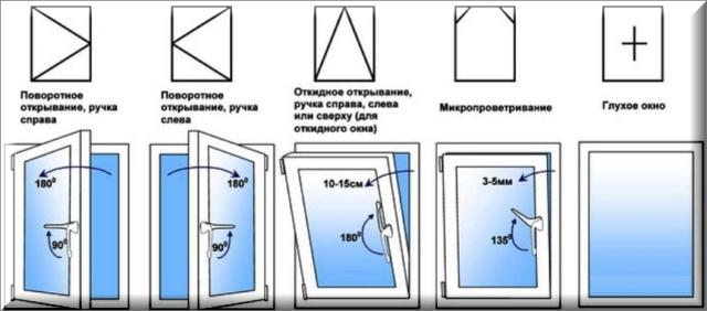 Окна из ПВХ: разнообразие конструкций и особенности выбора