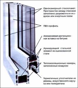 Чем заполнять камеры стеклопакета?