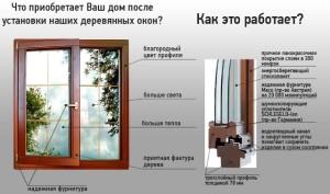 Основные преимущества стеклопакета в деревянной раме.