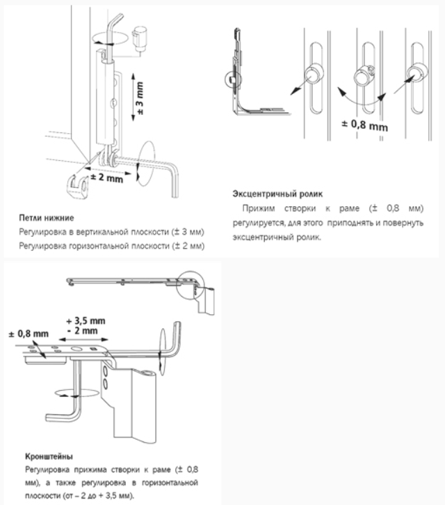 Детальная инструкция по регулировке окон с фурнитурой Winkhaus