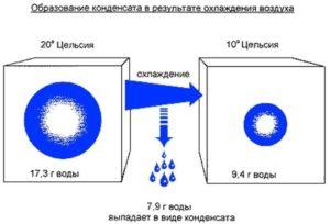 Физика конденсата, запотевание окон.