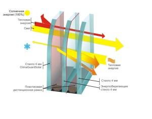 двухкамерный энергосберегающий стеклопакет 32мм