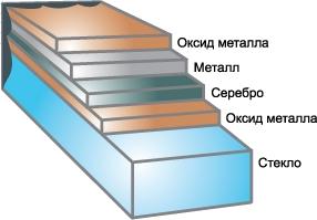 энергосберегающая оконная пленка структура