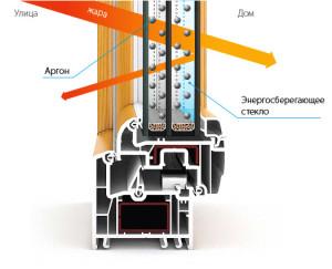 Энергосберегающие окна с i-стеклом