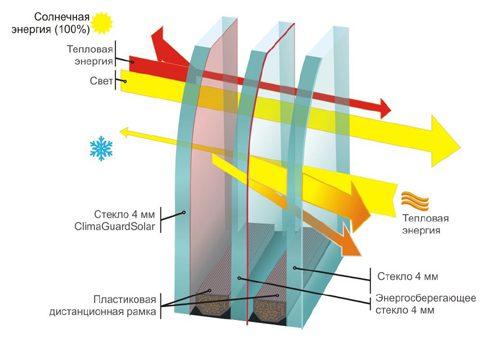 Строение окна ПВХ