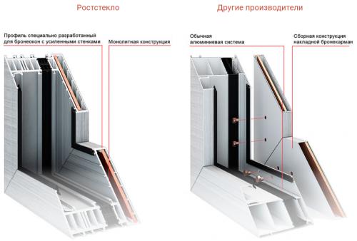 Конструкция защитной рамы
