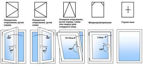 Маркировка пластиковых окон