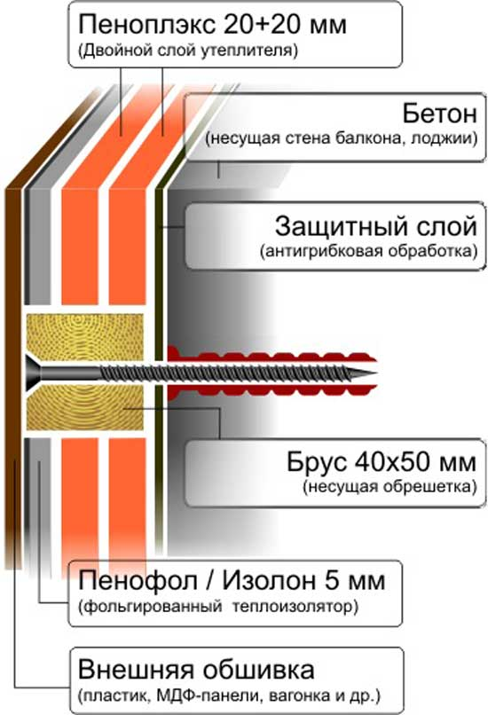 Особенности утепления балкона снаружи
