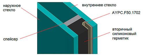 Структурный стеклопакет