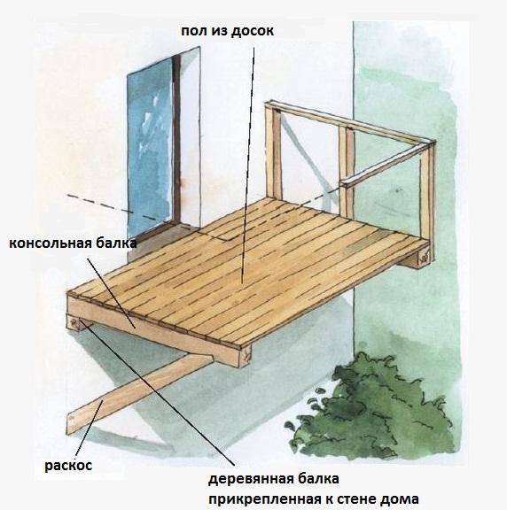 балкон на плите