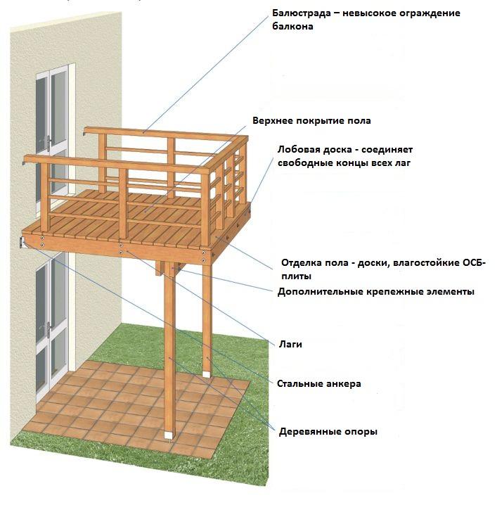 балкон с опорой