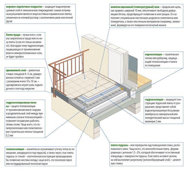 балконные слои