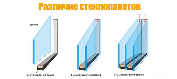 Что такое двойной стеклопакет?