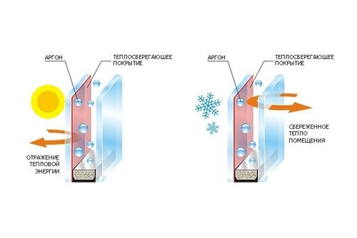 Двухкамерные окна с технологией энергосбер