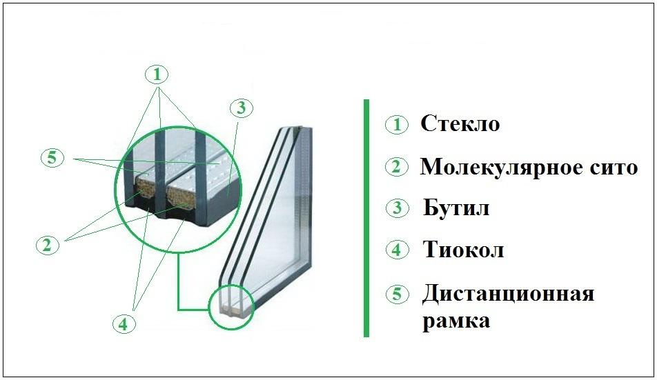 двухкамерных стеклопакет