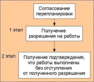 этапы перепланировки