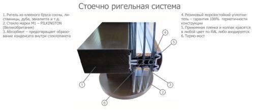 Фасадные системы остекления