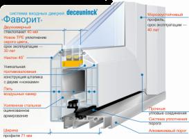 Профиль для пластиковых окон DeceuninckFavorite