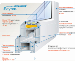 Профиль для пластиковых окон Deceuninck Bautec