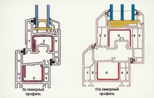 окна пвх технические характеристики камер окна