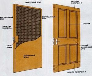 конструкция деревянных дверей