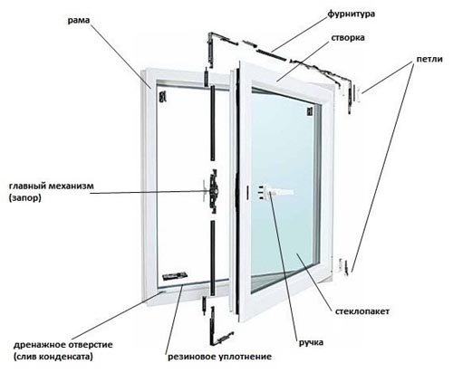 Механизмы открывания окон