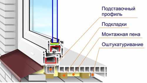 Монтаж подоконников и откосов