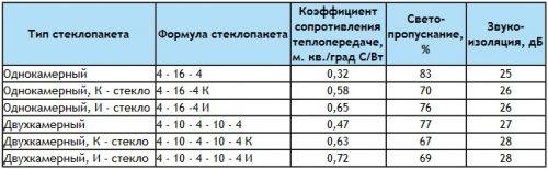сравнение параметров окон
