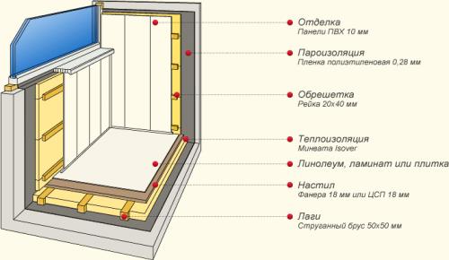 Утепление балкона минеральной ватой.
