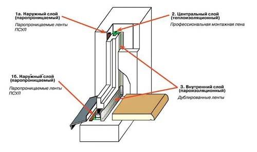 Пароизоляционная лента для пластиковых окон