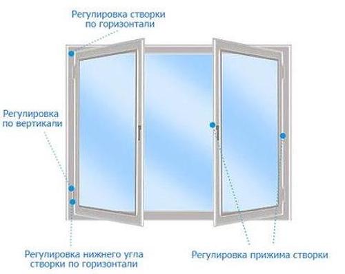 Регулировать стеклопакеты