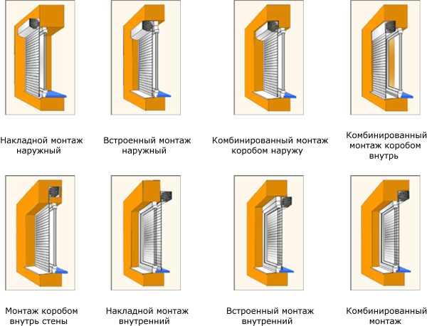 Схема видов монтажа рольставней