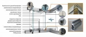 структура системы безрамного остекления
