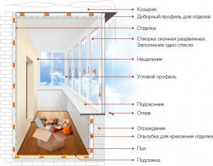 схема балкона с холодным остеклением