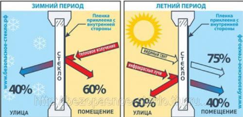Энергосберегающая пленка