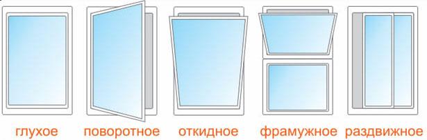 типы открывания окна