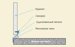 Заделка щелей между парапетом и стеной