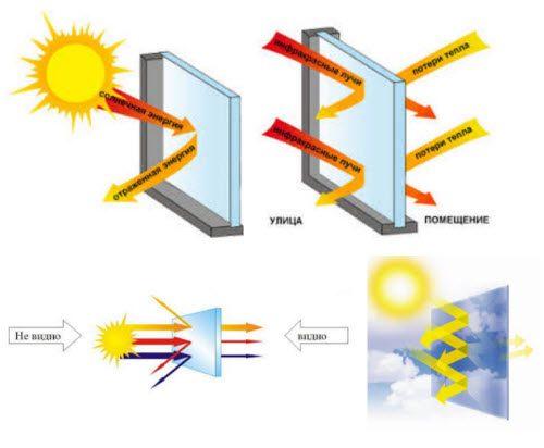 солнцезащитная пленка принцип действия