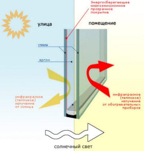 Энергосберегающий стеклопакет для зимнего сада